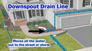 underground gutter drainage system